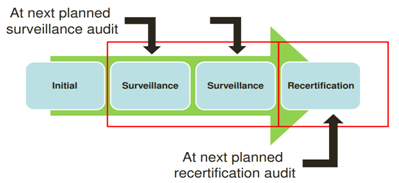 ISO/TS 16949新版标准认证转换计划正式发布